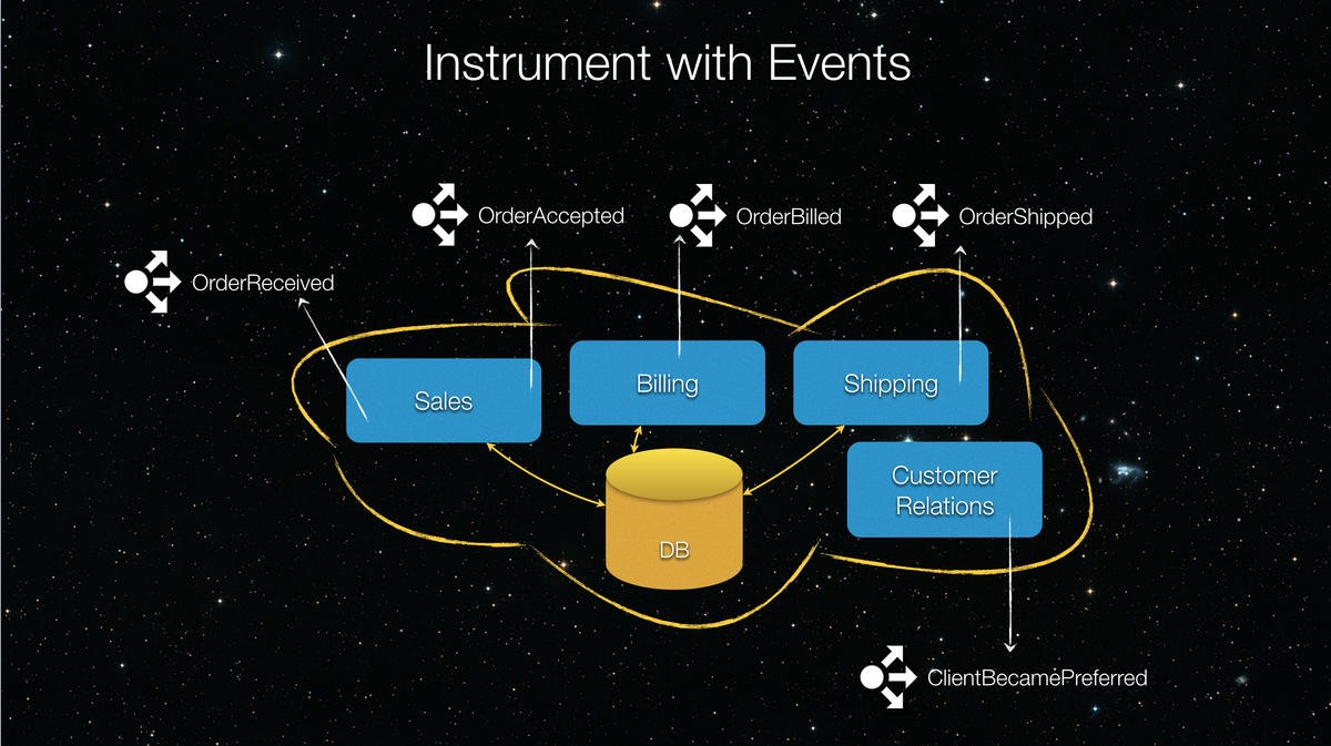 Instrumenting with events